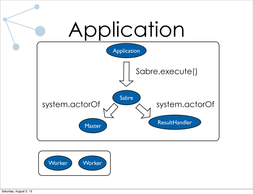 Application Application Sabre Master ResultHand...
