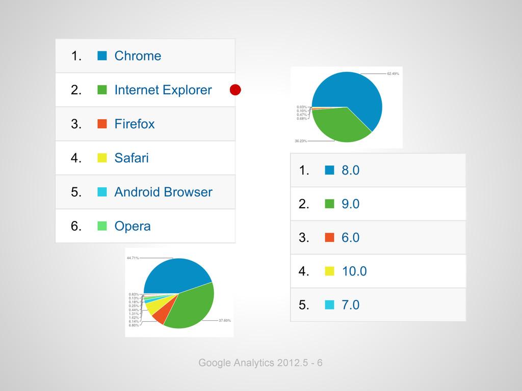 Google Analytics 2012.5 - 6