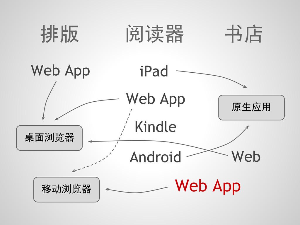 排版 阅读器 书店 Web App iPad Kindle Android Web App W...