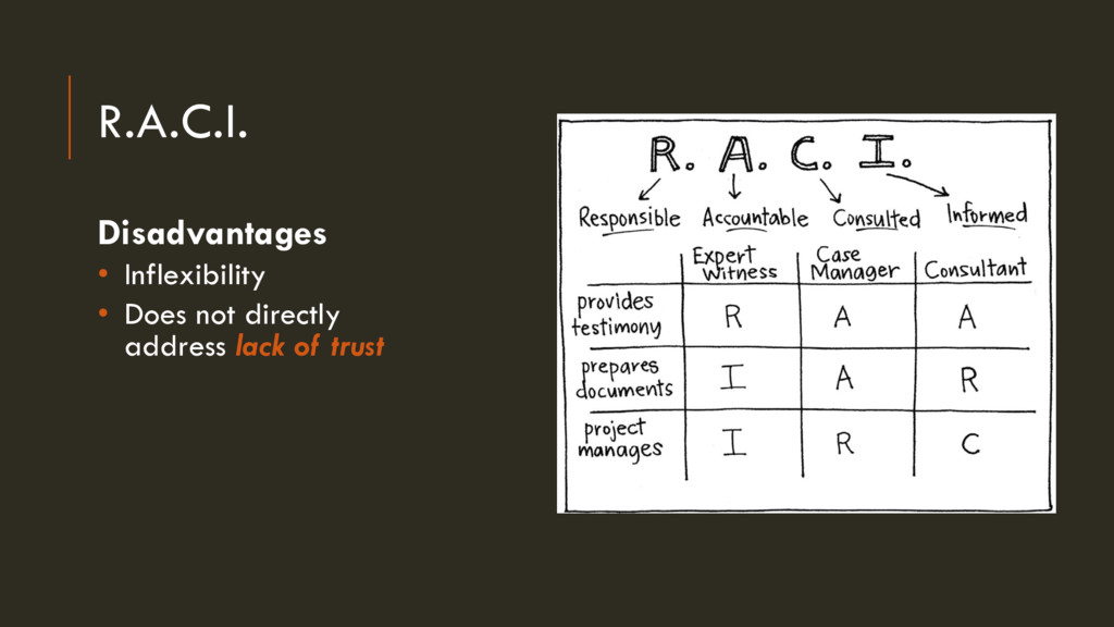 R.A.C.I. Disadvantages • Inflexibility • Does n...