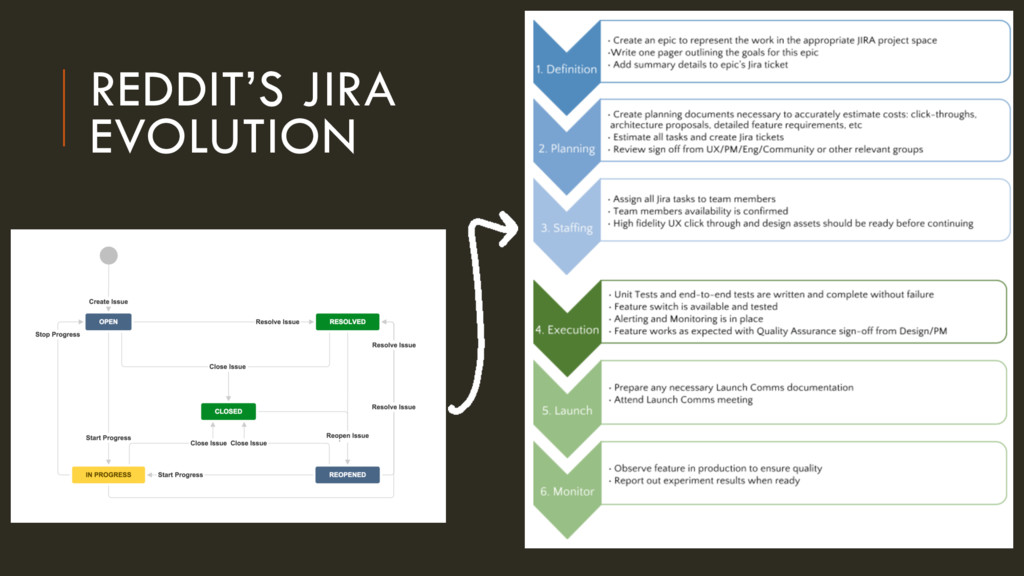REDDIT'S JIRA 