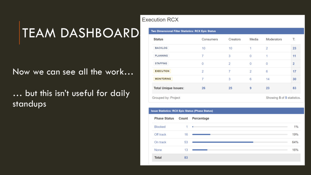 TEAM DASHBOARDS Now we can see all the work… … ...
