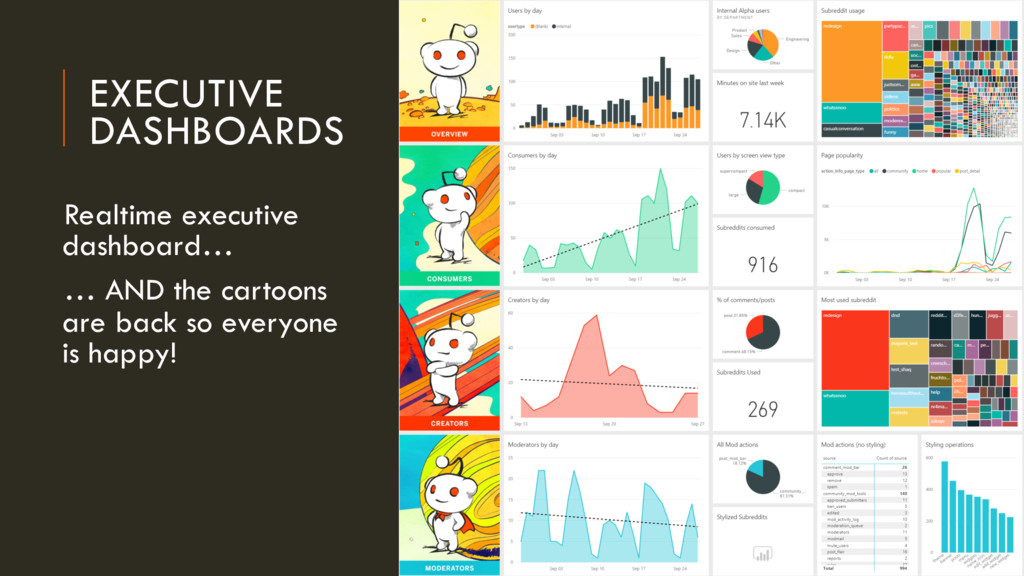 EXECUTIVE DASHBOARDS Realtime executive dashboa...