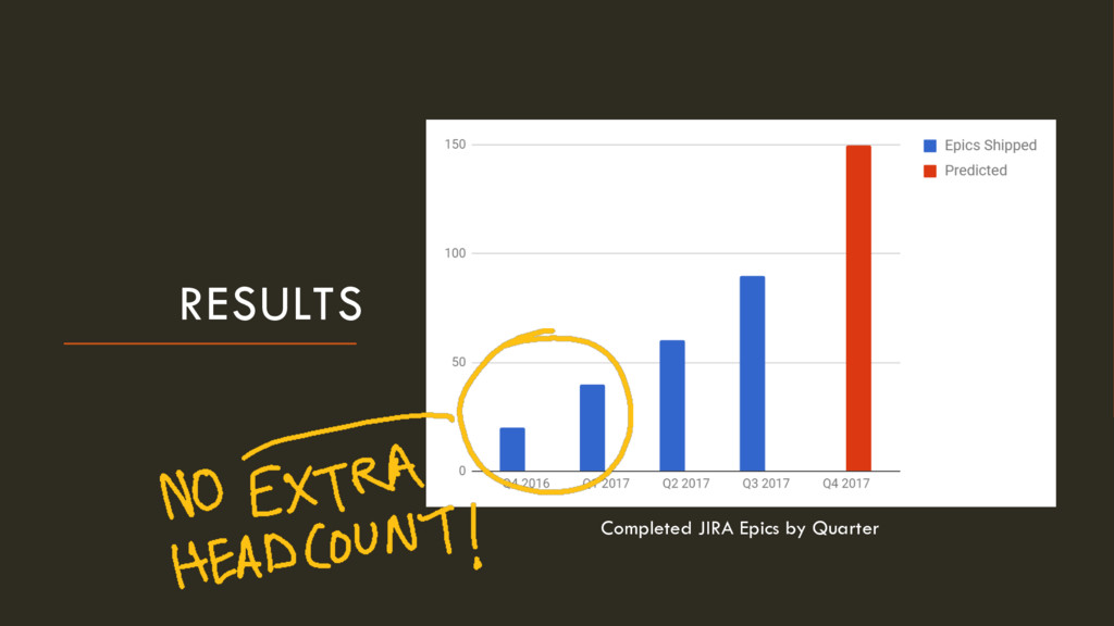 RESULTS Completed JIRA Epics by Quarter
