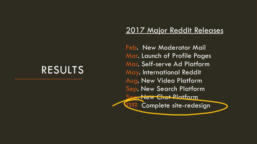 RESULTS 2017 Major Reddit Releases Feb. New Mod...
