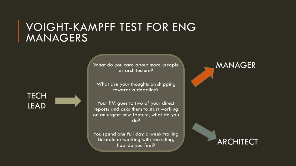 VOIGHT-KAMPFF TEST FOR ENG MANAGERS What do you...
