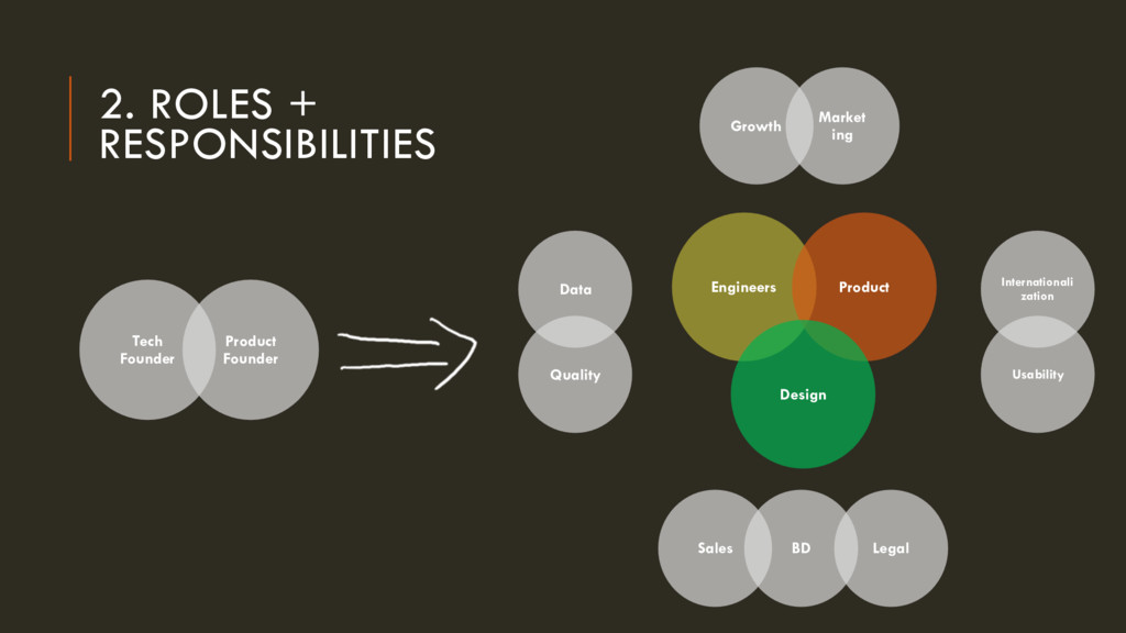 2. ROLES + RESPONSIBILITIES Tech Founder Produc...