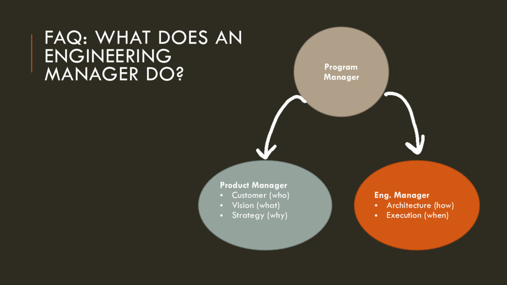 FAQ: WHAT DOES AN ENGINEERING MANAGER DO? Progr...