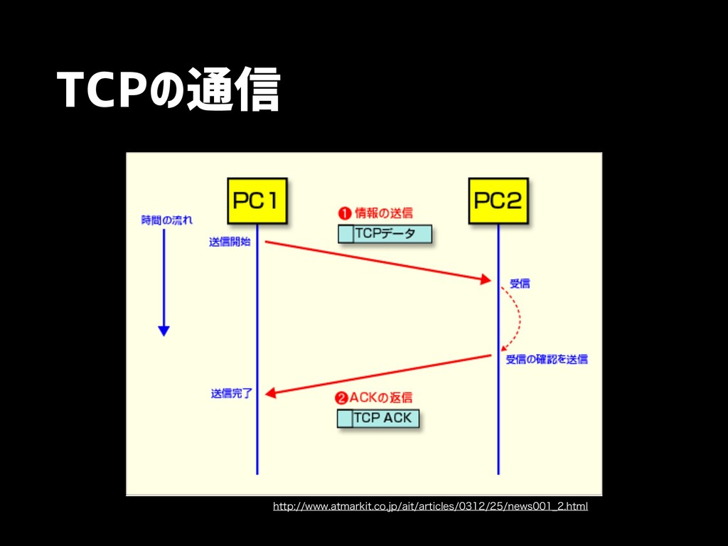 TCPの通信 IUUQXXXBUNBSLJUDPKQBJUBSUJDMFT...