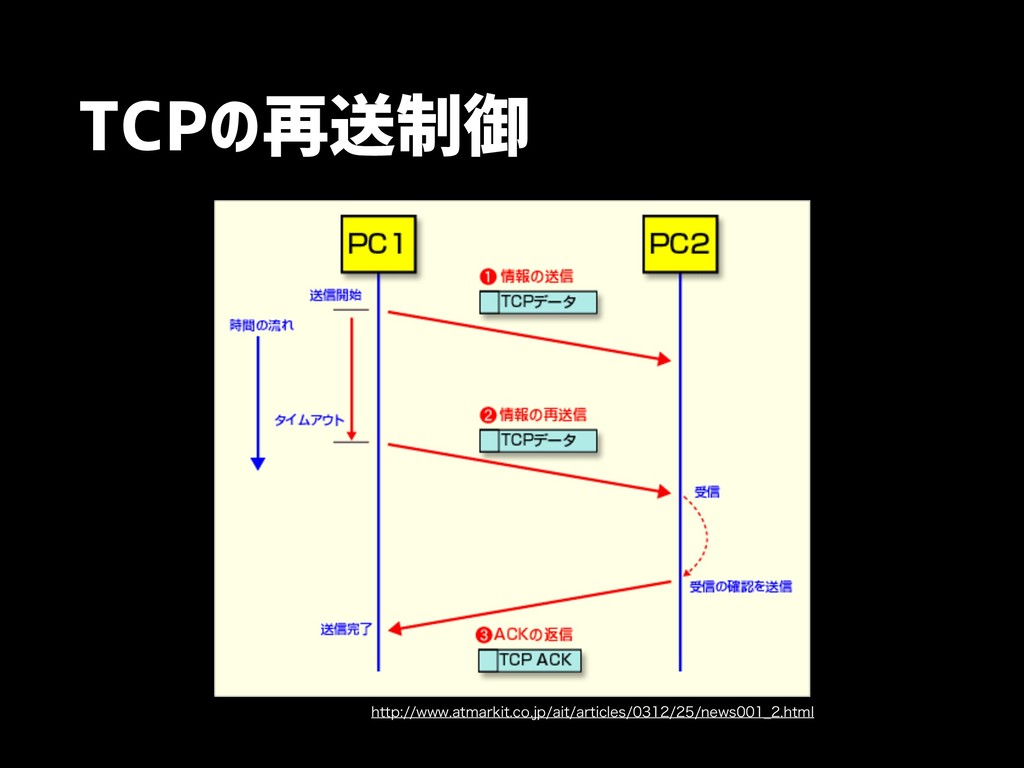 TCPの再送制御 IUUQXXXBUNBSLJUDPKQBJUBSUJDMFT...