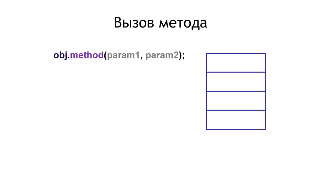 obj.method(param1, param2); Вызов метода