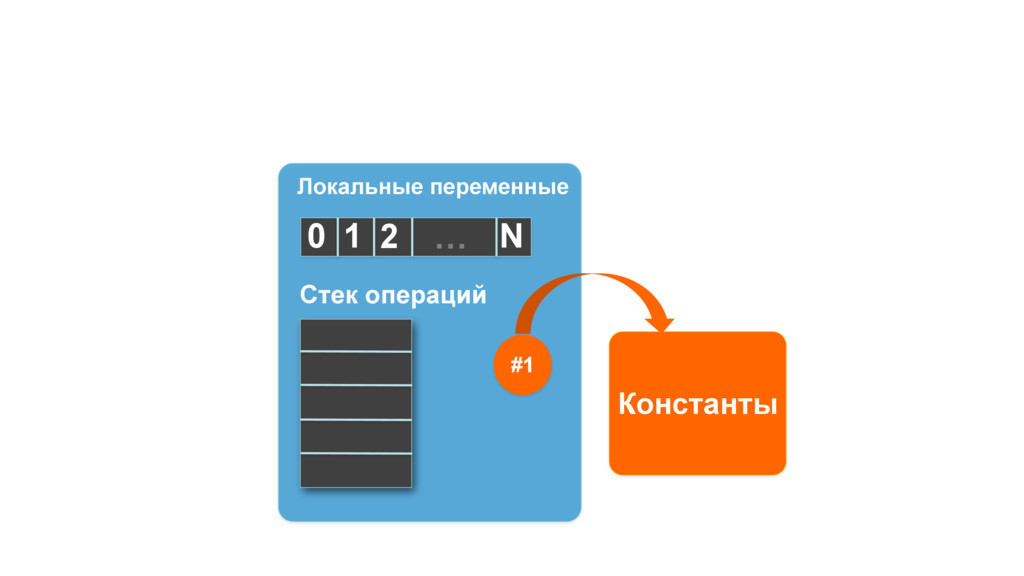 Стек операций Локальные переменные 2 0 1 N … Ко...