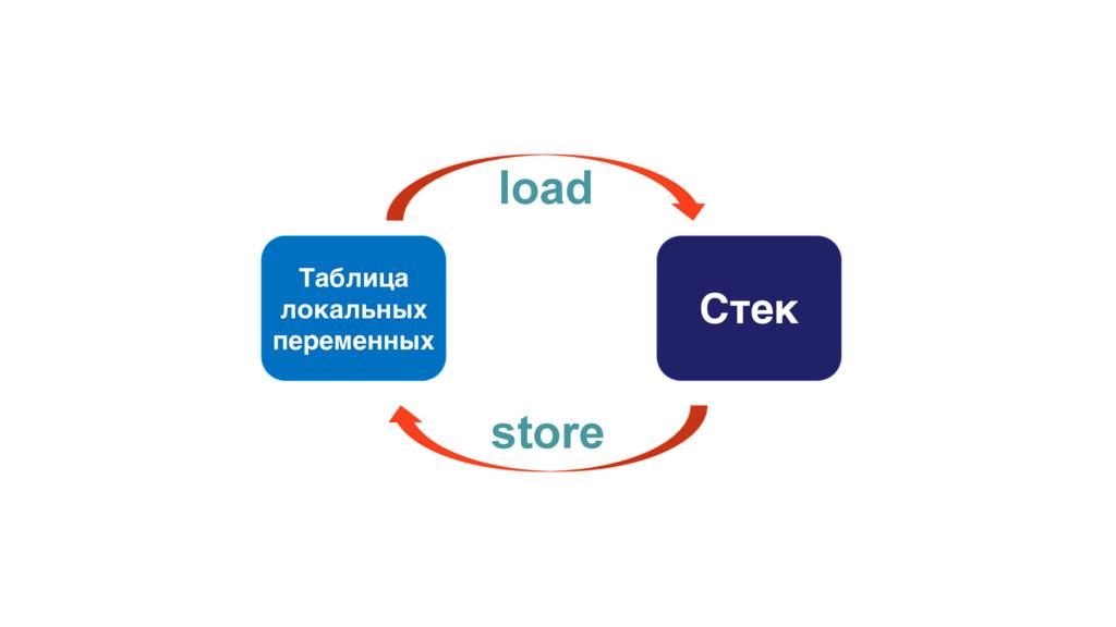 Стек Таблица локальных переменных store load