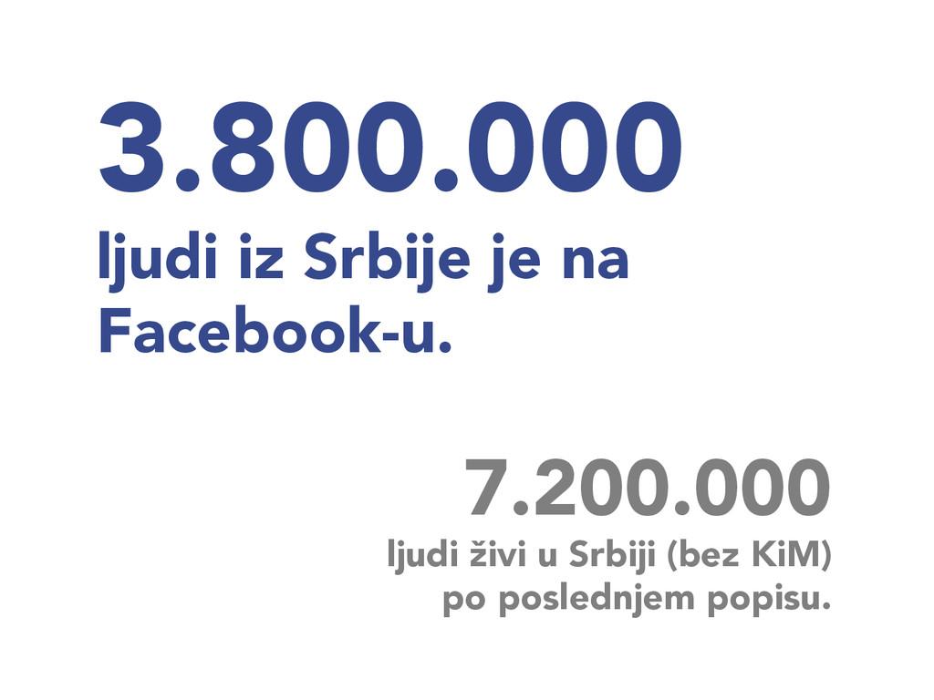 3.800.000 ljudi iz Srbije je na Facebook-u. 7...