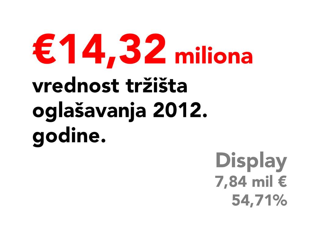 €14,32 miliona vrednost tržišta oglašavanja 20...