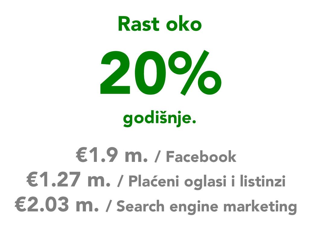 Rast oko  20%  godišnje. €1.9 m. / Facebook...