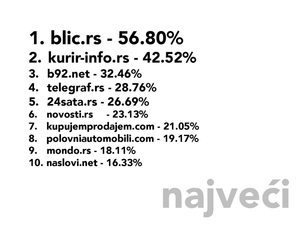 najveći 1. blic.rs - 56.80% 2. kurir-info.rs...