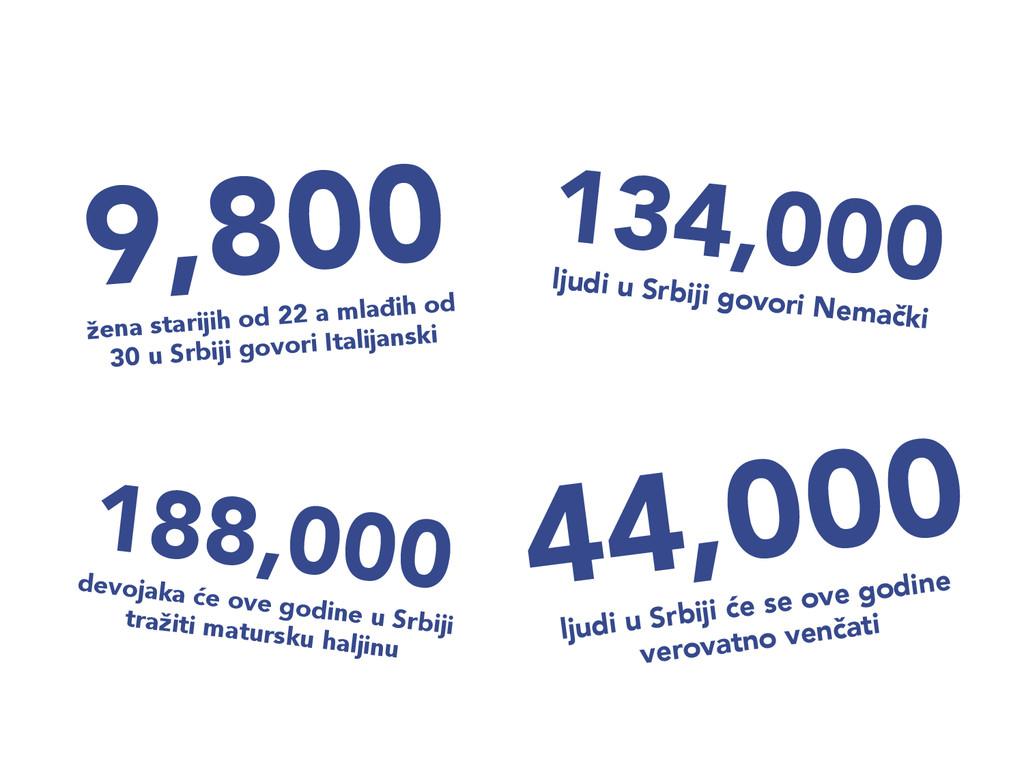 134,000  ljudi u Srbiji govori Nemački 44,000...