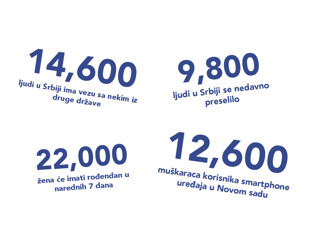 9,800  ljudi u Srbiji se nedavno preselilo 12...