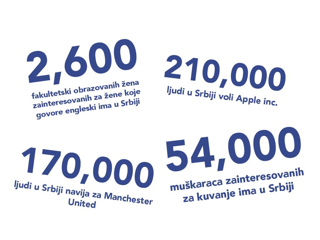 210,000  ljudi u Srbiji voli Apple inc. 170,0...