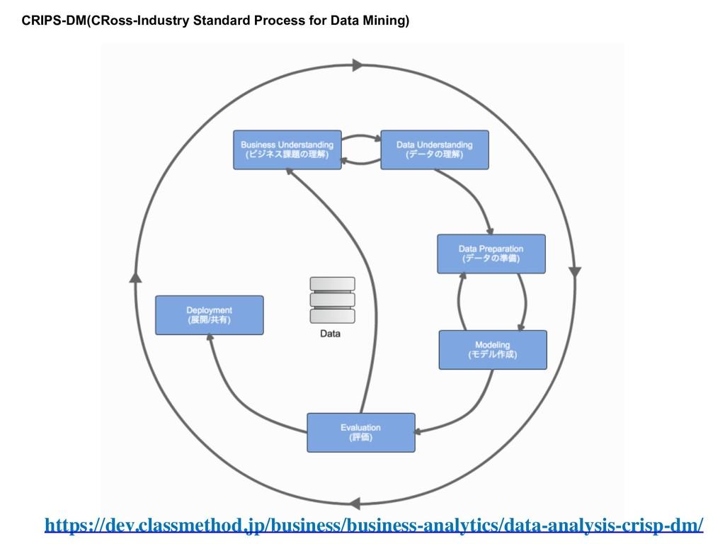 CRIPS-DM(CRoss-Industry Standard Process for Da...