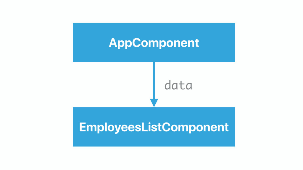 AppComponent EmployeesListComponent data