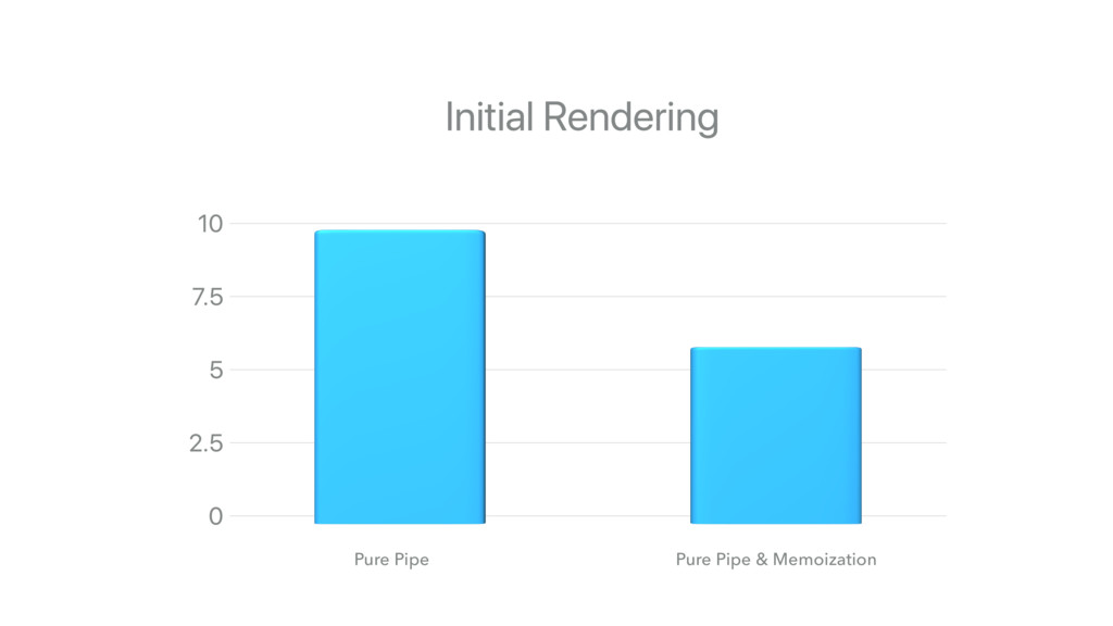 Pure Pipe Pure Pipe & Memoization Initial Rende...