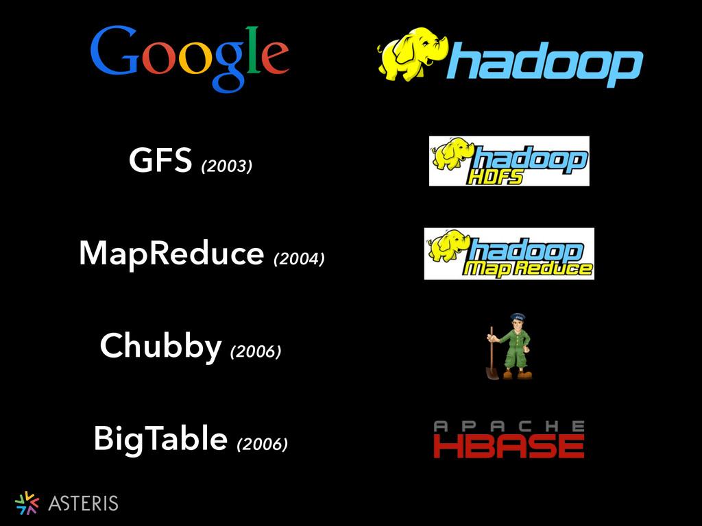 GFS (2003) MapReduce (2004) Chubby (2006) BigTa...