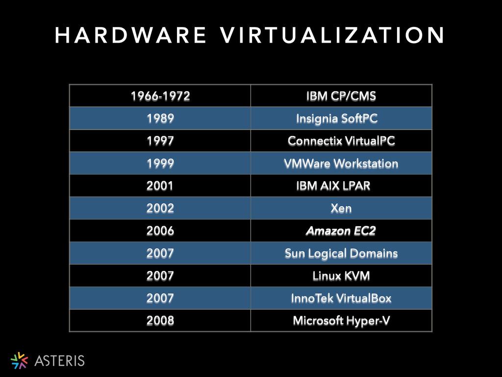 1966-1972 IBM CP/CMS 1989 Insignia SoftPC 1997 ...