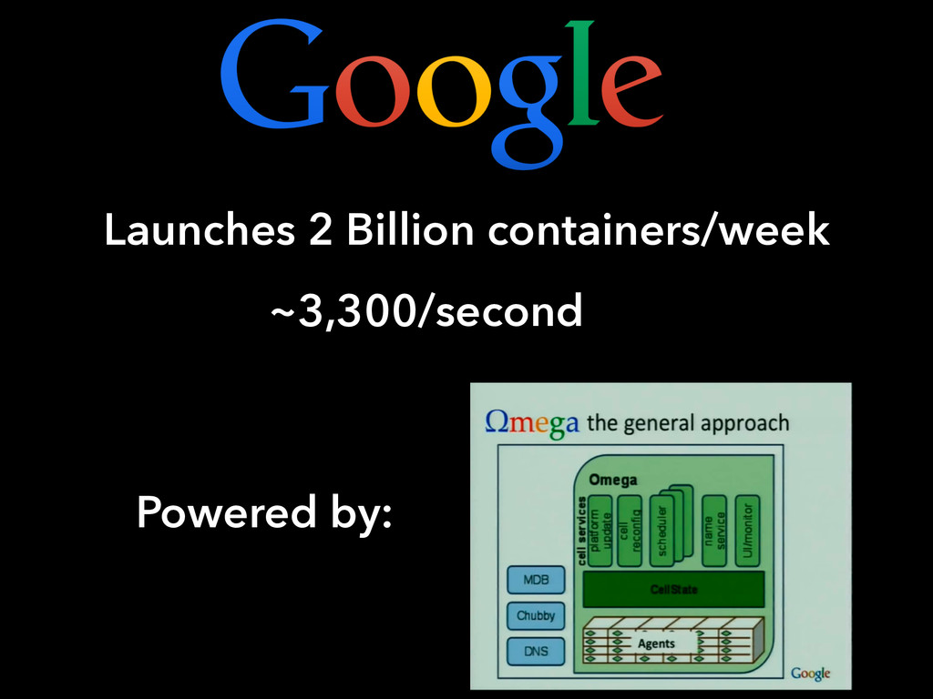 Launches 2 Billion containers/week ~3,300/secon...
