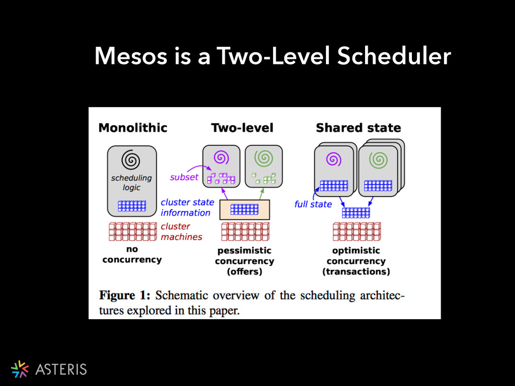 Mesos is a Two-Level Scheduler
