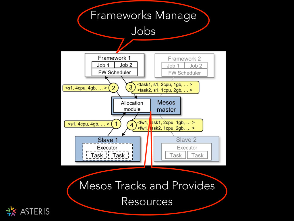 Frameworks Manage Jobs Mesos Tracks and Provide...