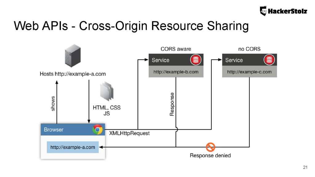 Web APIs - Cross-Origin Resource Sharing 21