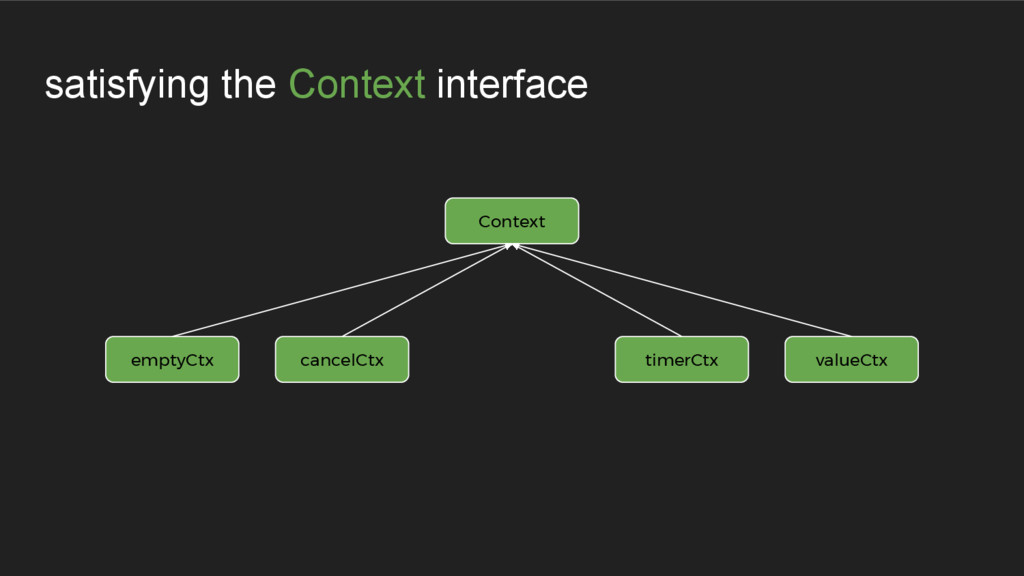 satisfying the Context interface emptyCtx cance...
