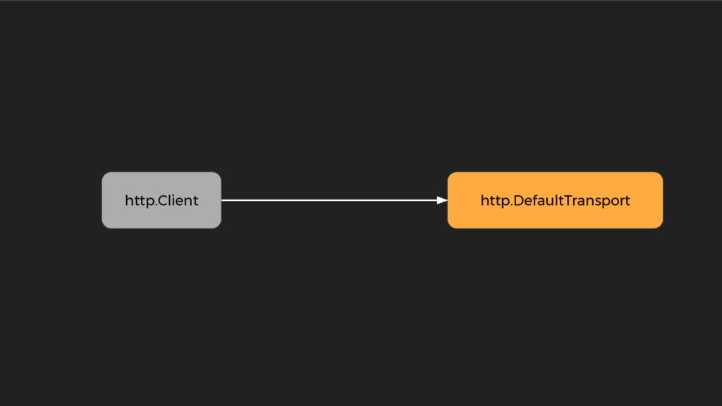 http.DefaultTransport http.Client