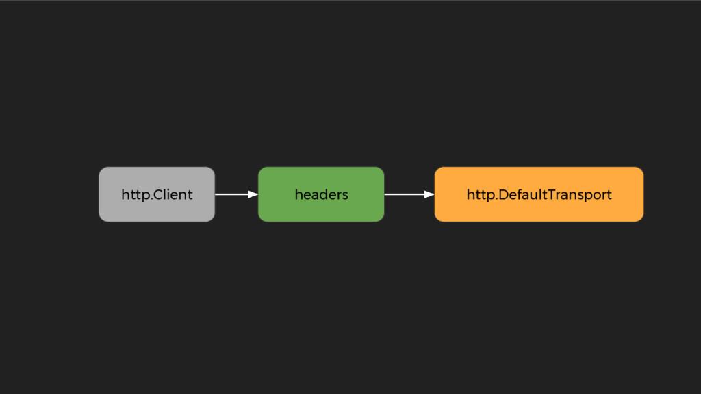 headers http.DefaultTransport http.Client