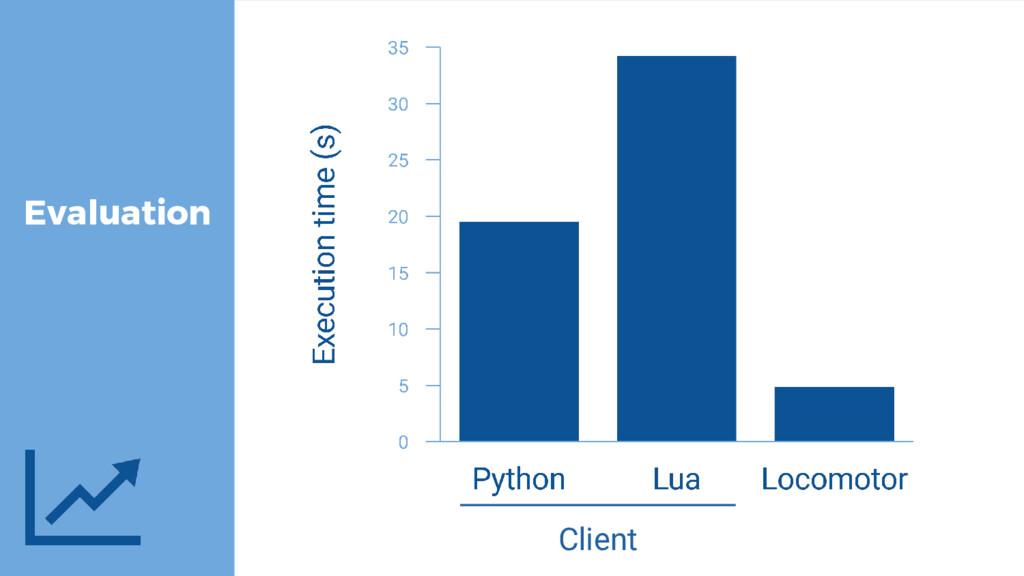 Evaluation Client