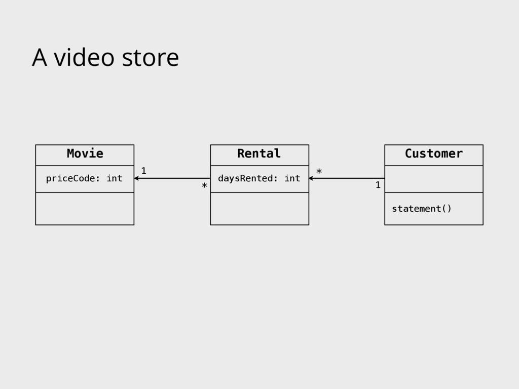 A video store Customer Movie 1 * 1 * statement(...