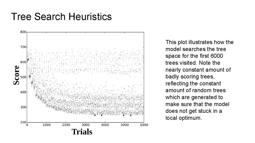 This plot illustrates how the model searches th...