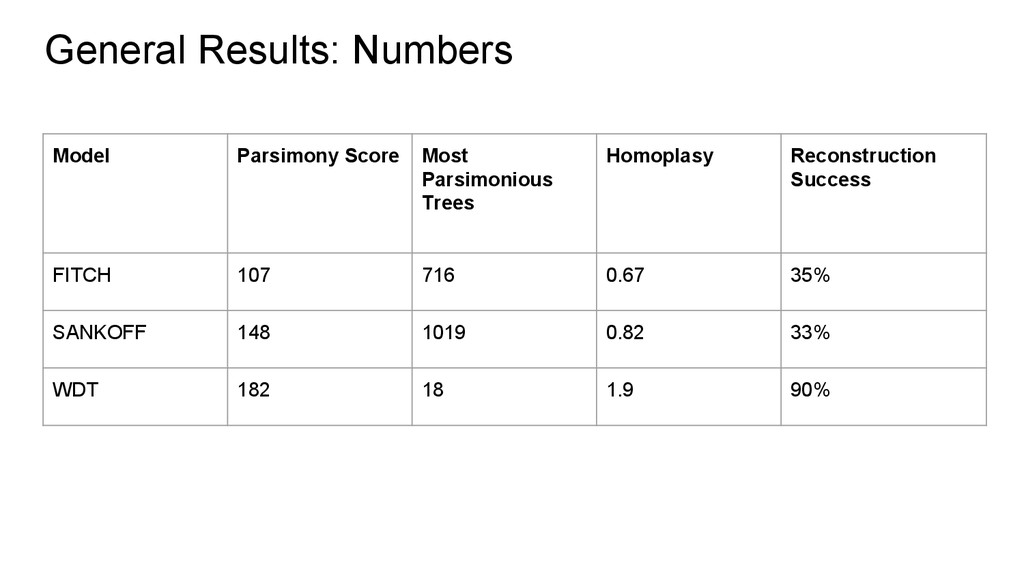 General Results: Numbers Model Parsimony Score ...