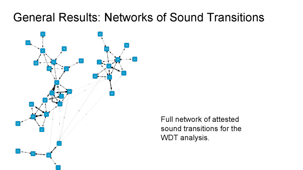 Full network of attested sound transitions for ...
