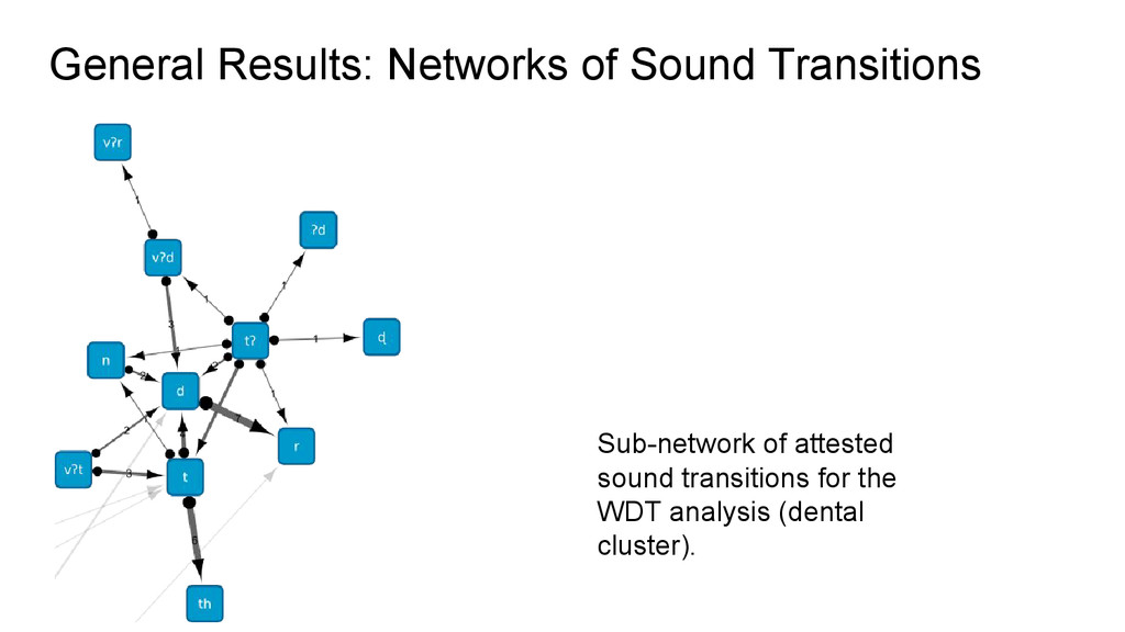 General Results: Networks of Sound Transitions ...