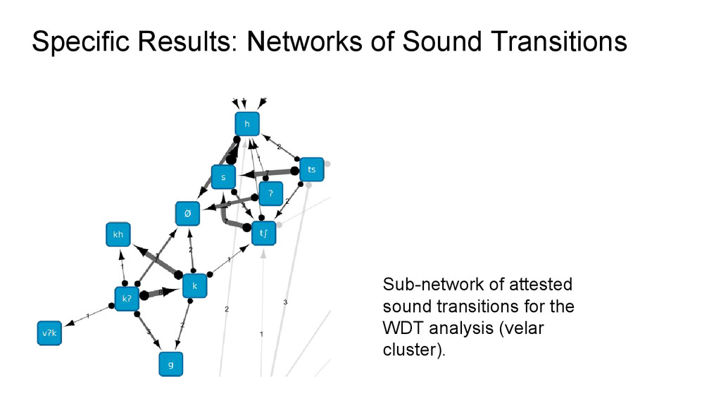 Specific Results: Networks of Sound Transitions...
