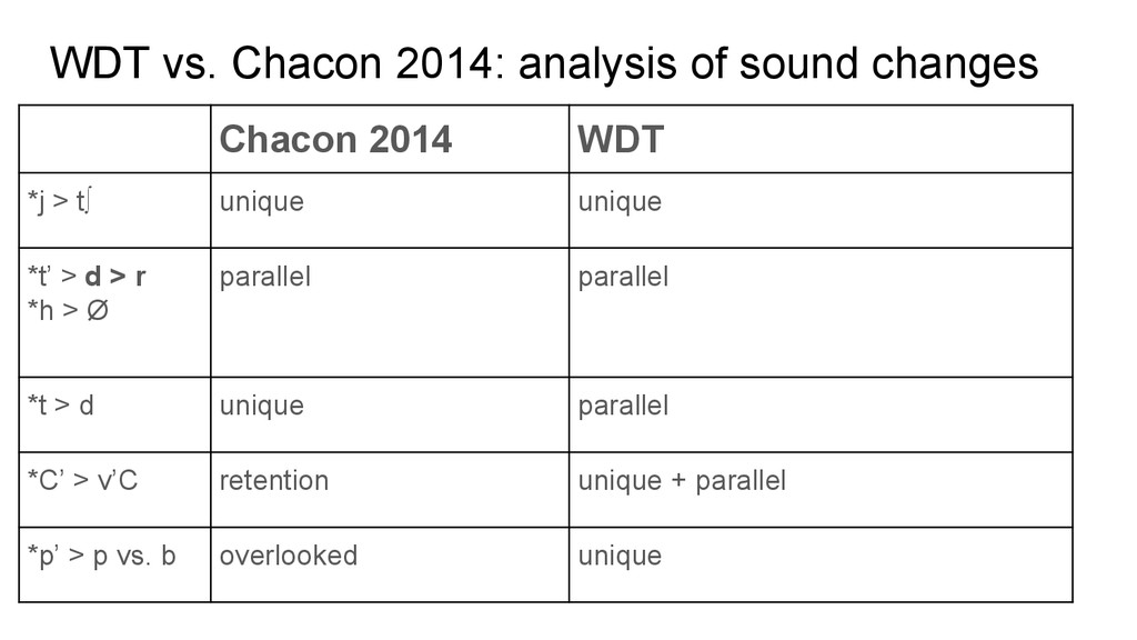 WDT vs. Chacon 2014: analysis of sound changes ...