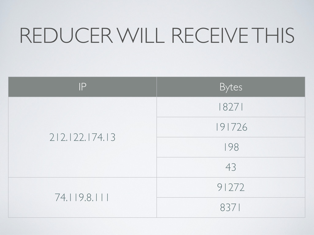 REDUCER WILL RECEIVE THIS IP Bytes 212.122.174....