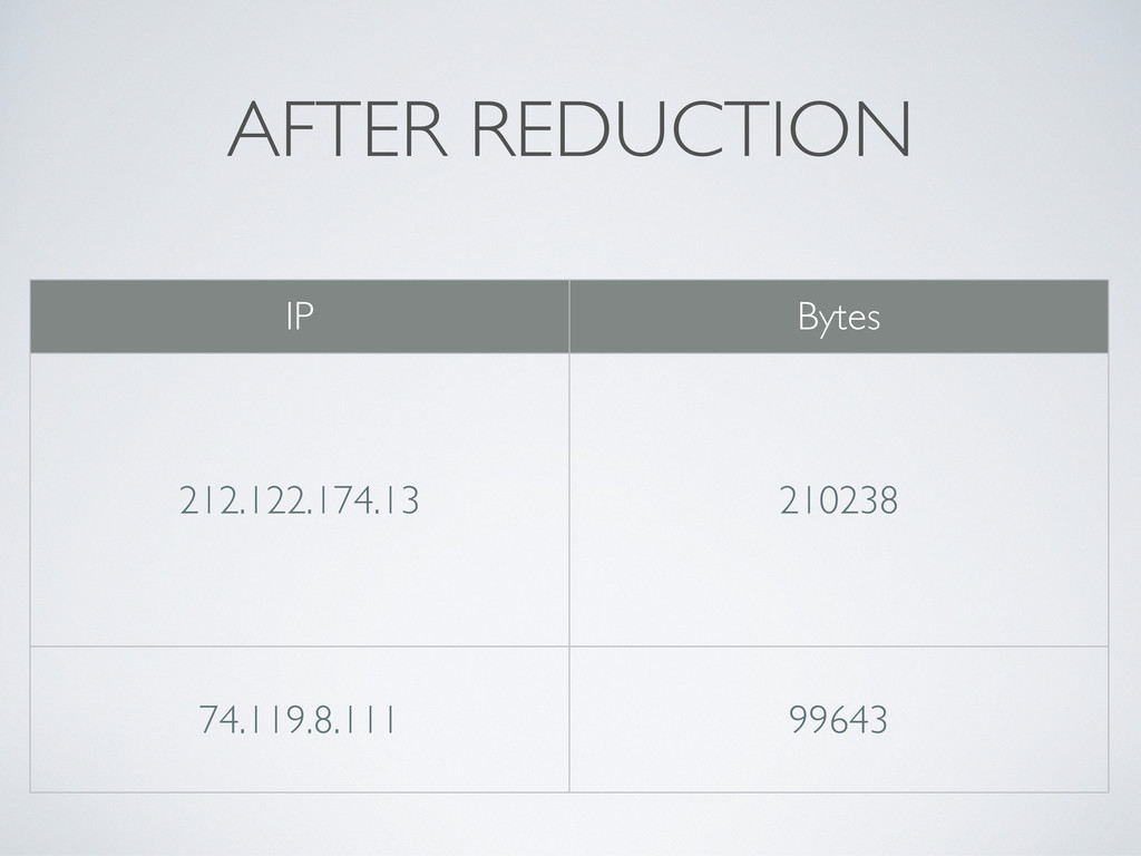 AFTER REDUCTION IP Bytes 212.122.174.13 210238 ...