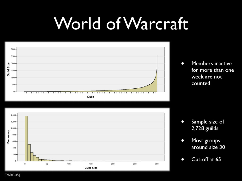 World of Warcraft • Sample size of 2,728 guilds...