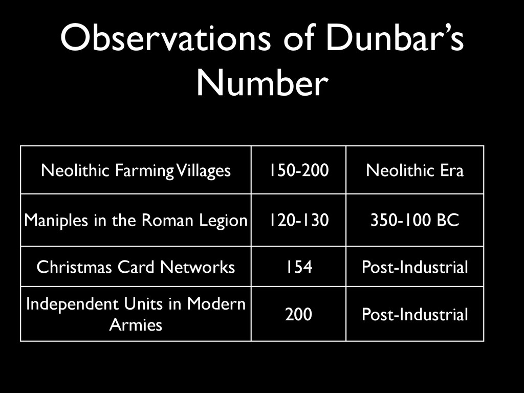 Observations of Dunbar's Number Neolithic Farmi...