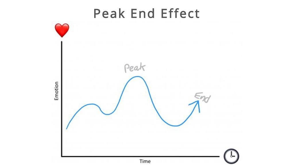 Peak End Effect