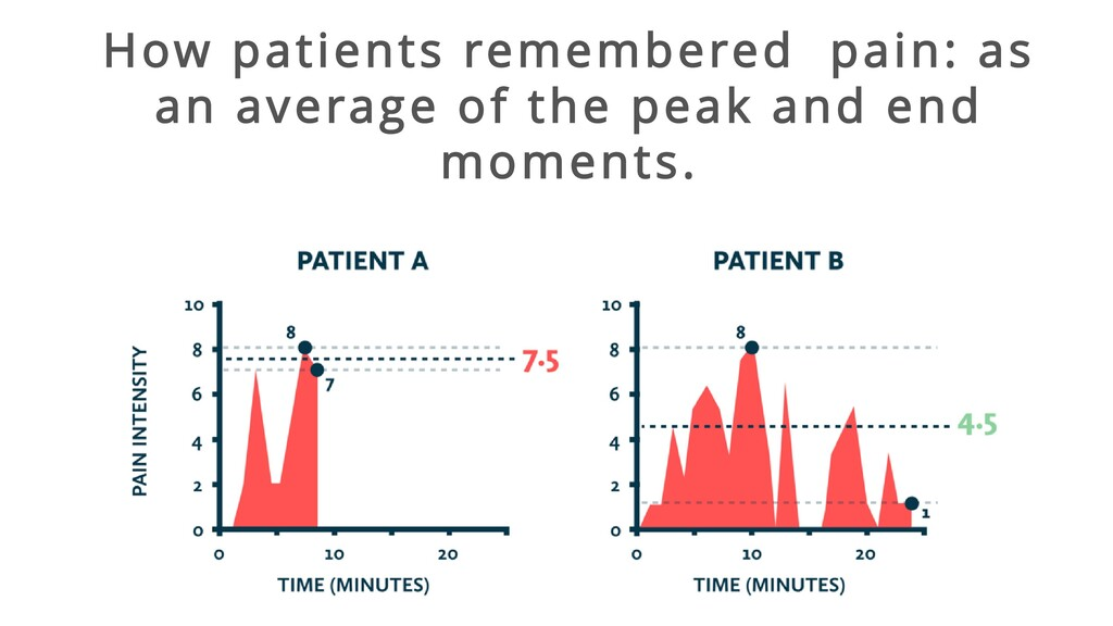 How patients remembered pain: as an average of ...